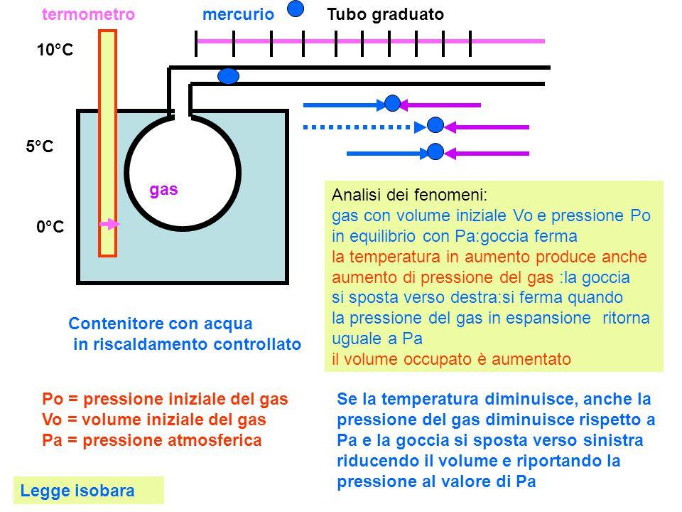 termometro mercurio. Tubo graduato. 10°C. 5°C. gas.