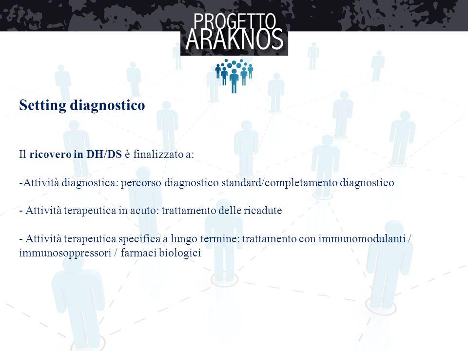 Setting diagnostico Il ricovero in DH/DS è finalizzato a: