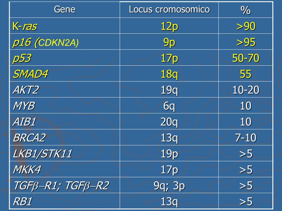 % K-ras 12p >90 p16 (CDKN2A) 9p >95 p53 17p 50-70 SMAD4 18q 55