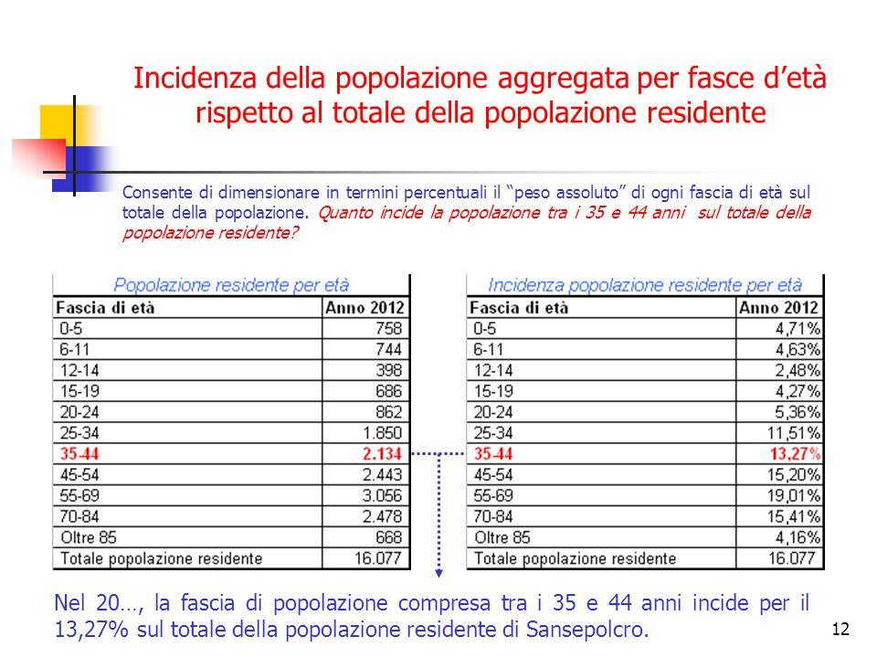 Incidenza della popolazione aggregata per fasce d'età rispetto al totale della popolazione residente
