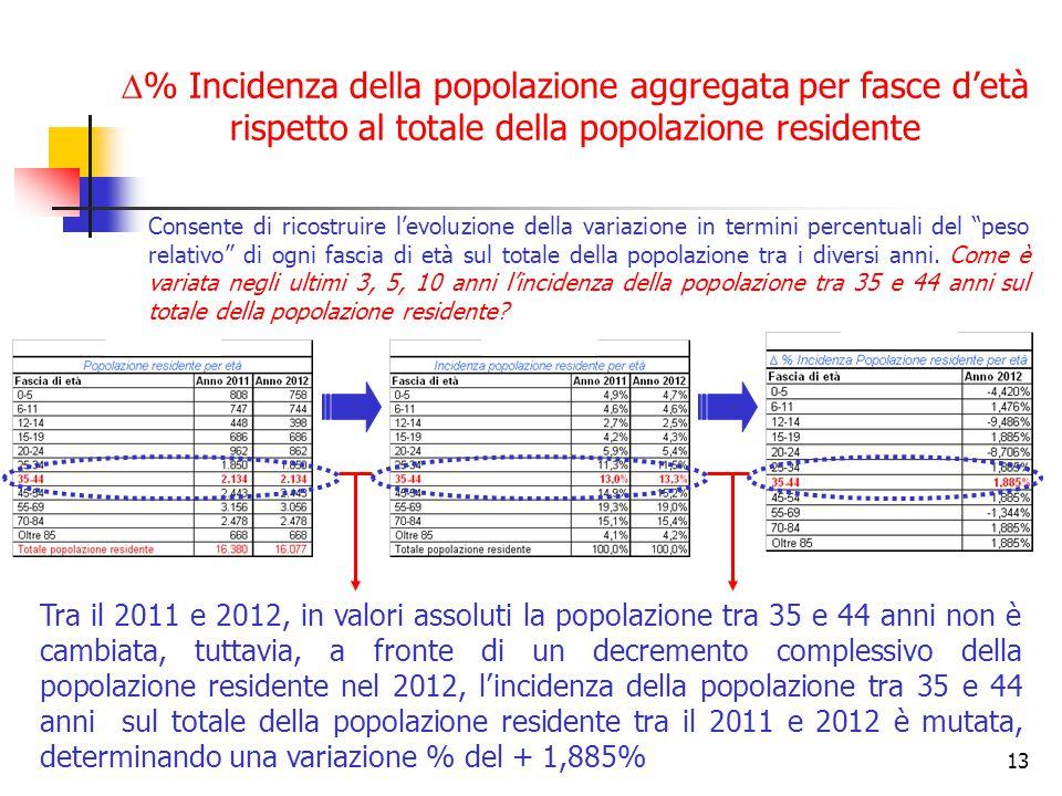 % Incidenza della popolazione aggregata per fasce d'età rispetto al totale della popolazione residente