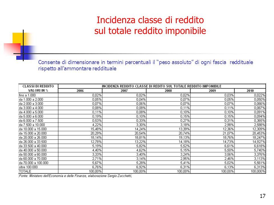 Incidenza classe di reddito sul totale reddito imponibile