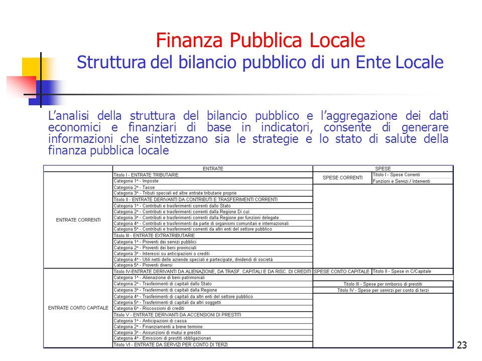 Finanza Pubblica Locale Struttura del bilancio pubblico di un Ente Locale