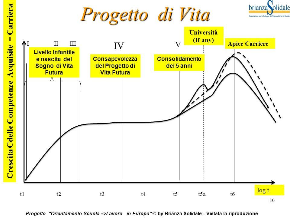 Progetto di Vita IV V Crescita Cdelle Competenze Acquisite = Carriera