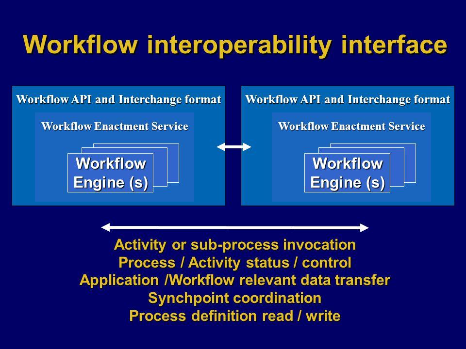 Workflow interoperability interface