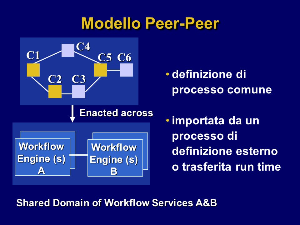 Shared Domain of Workflow Services A&B