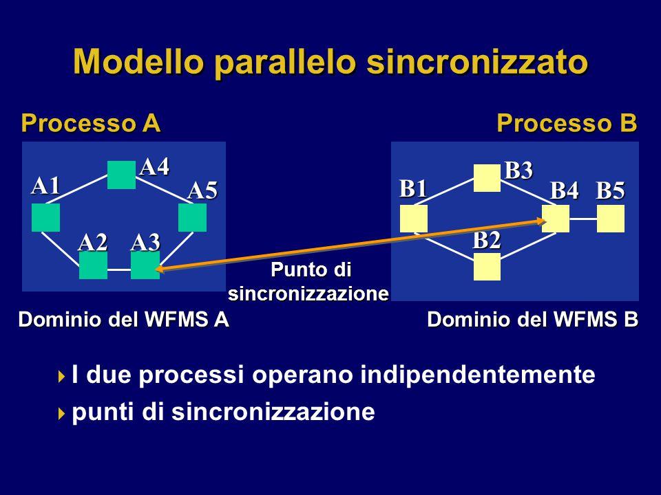 Modello parallelo sincronizzato