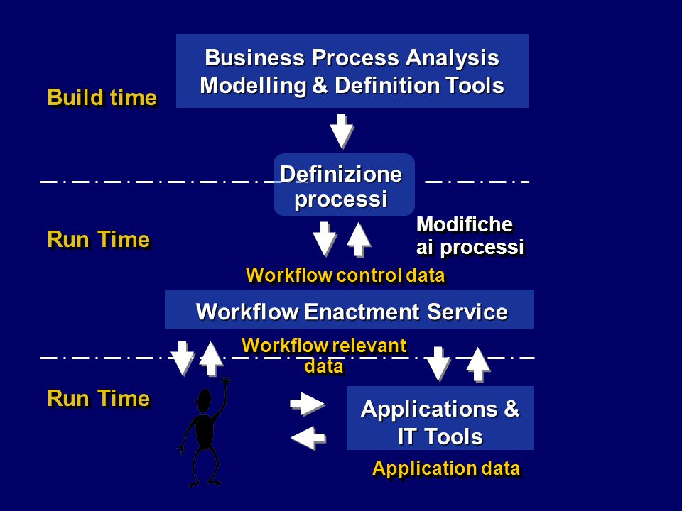 Business Process Analysis Modelling & Definition Tools