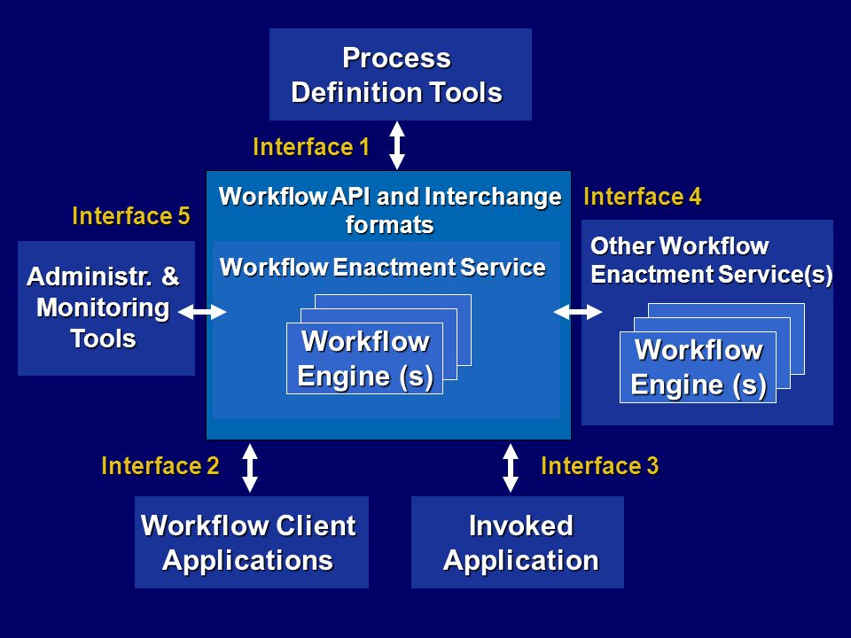 Process Definition Tools