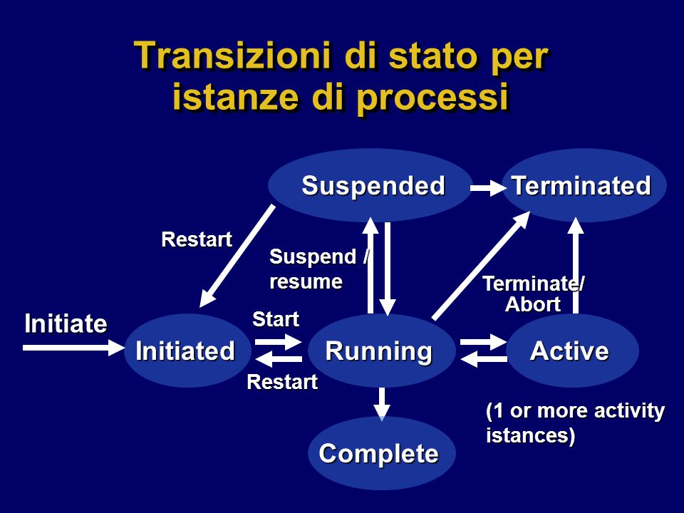 Transizioni di stato per istanze di processi