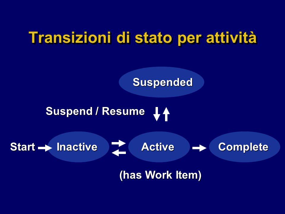 Transizioni di stato per attività