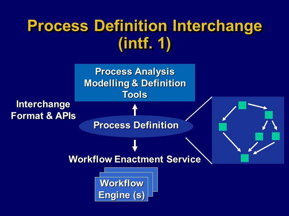Process Definition Interchange (intf. 1)