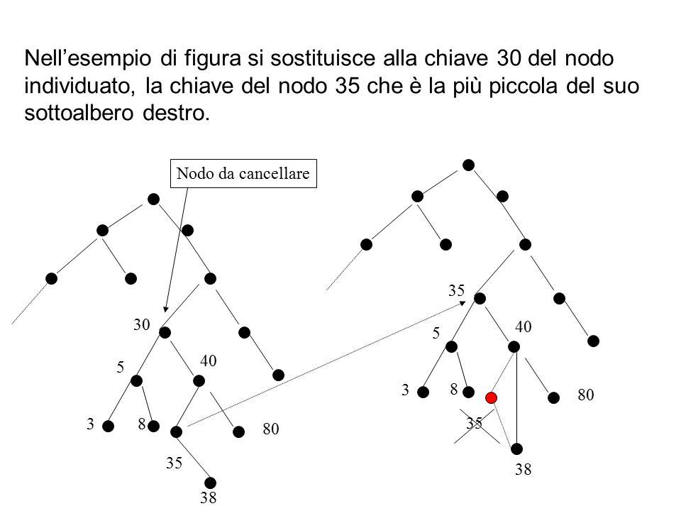 Nell'esempio di figura si sostituisce alla chiave 30 del nodo individuato, la chiave del nodo 35 che è la più piccola del suo sottoalbero destro.