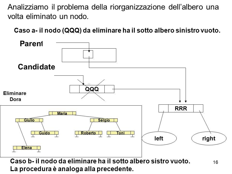 Analizziamo il problema della riorganizzazione dell'albero una volta eliminato un nodo.