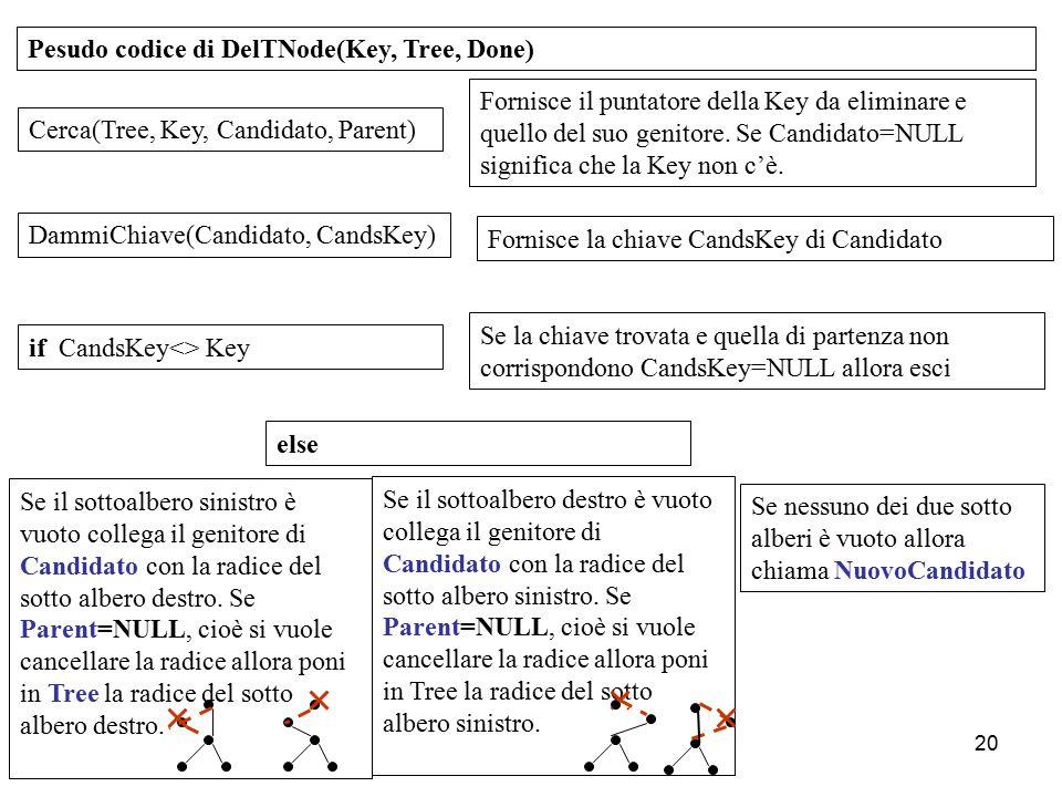 Pesudo codice di DelTNode(Key, Tree, Done)