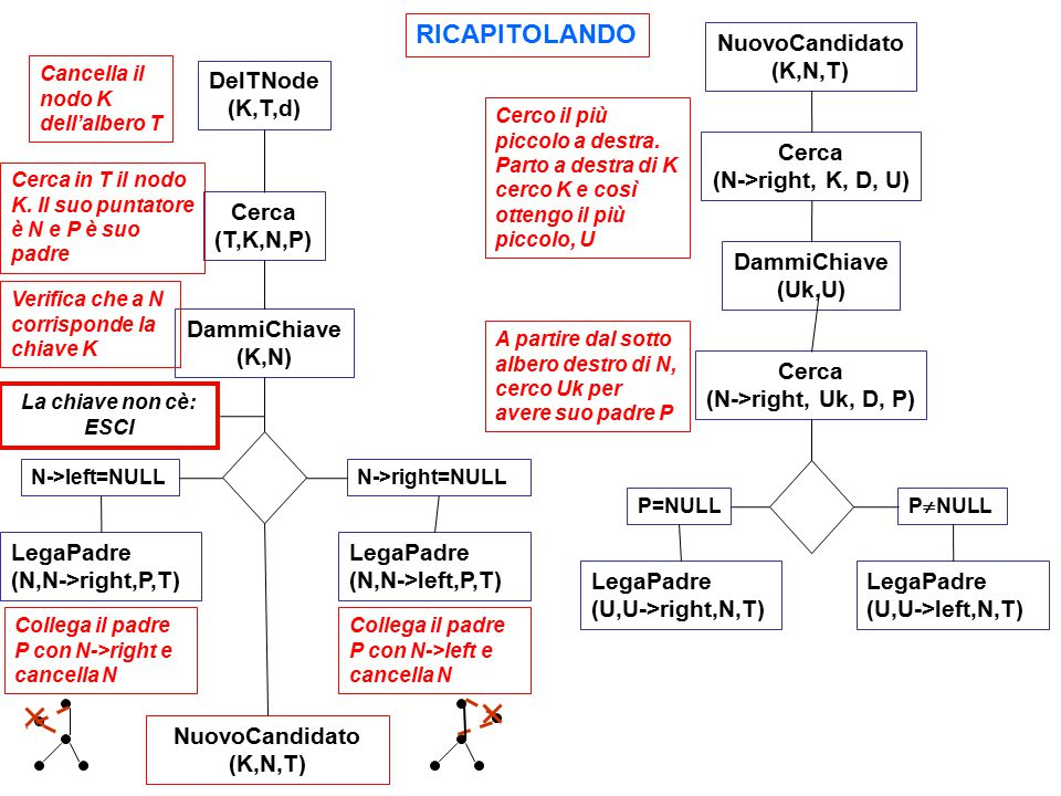 RICAPITOLANDO NuovoCandidato (K,N,T) Cerca (N->right, K, D, U)