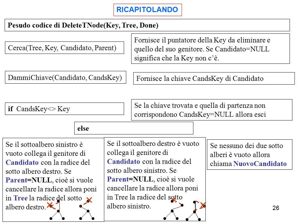 RICAPITOLANDO Pesudo codice di DeleteTNode(Key, Tree, Done) Cerca(Tree, Key, Candidato, Parent)