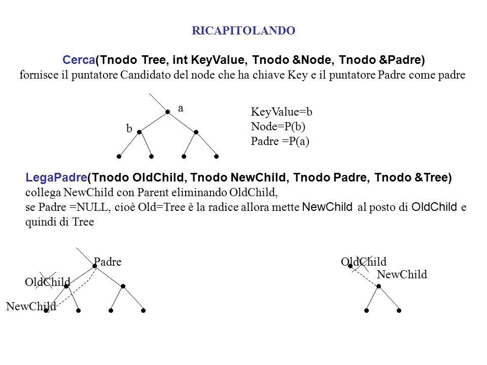 Cerca(Tnodo Tree, int KeyValue, Tnodo &Node, Tnodo &Padre)