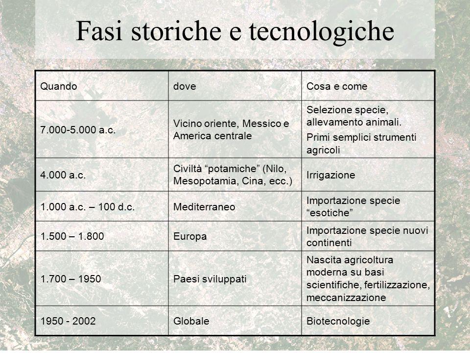 Fasi storiche e tecnologiche