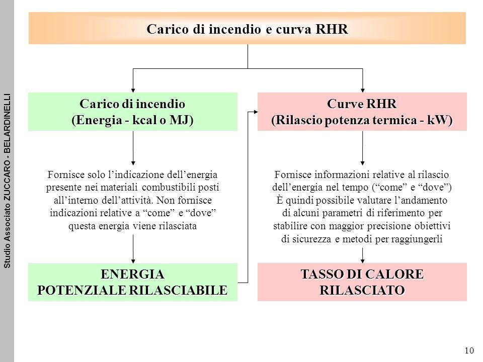 Carico di incendio e curva RHR