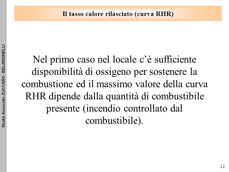 Il tasso calore rilasciato (curva RHR)