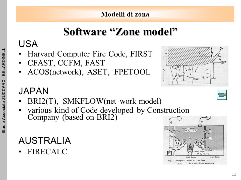 Software Zone model USA JAPAN AUSTRALIA