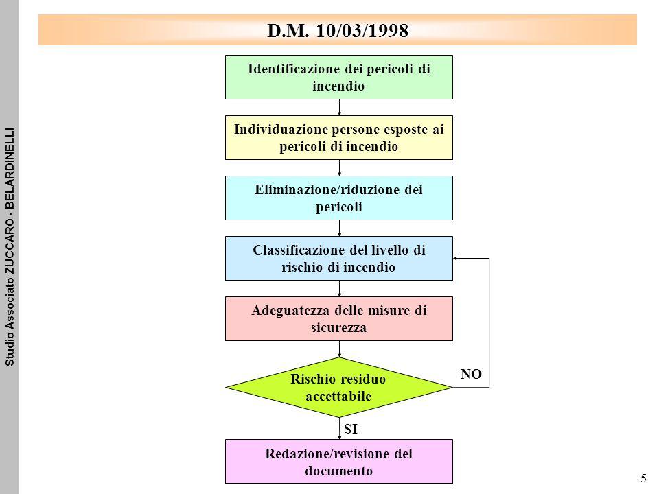 D.M. 10/03/1998 Identificazione dei pericoli di incendio