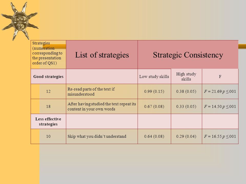 Less effective strategies