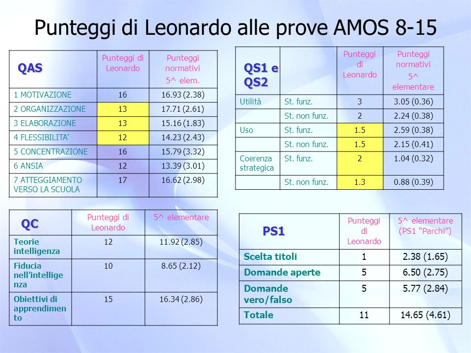 Punteggi di Leonardo alle prove AMOS 8-15