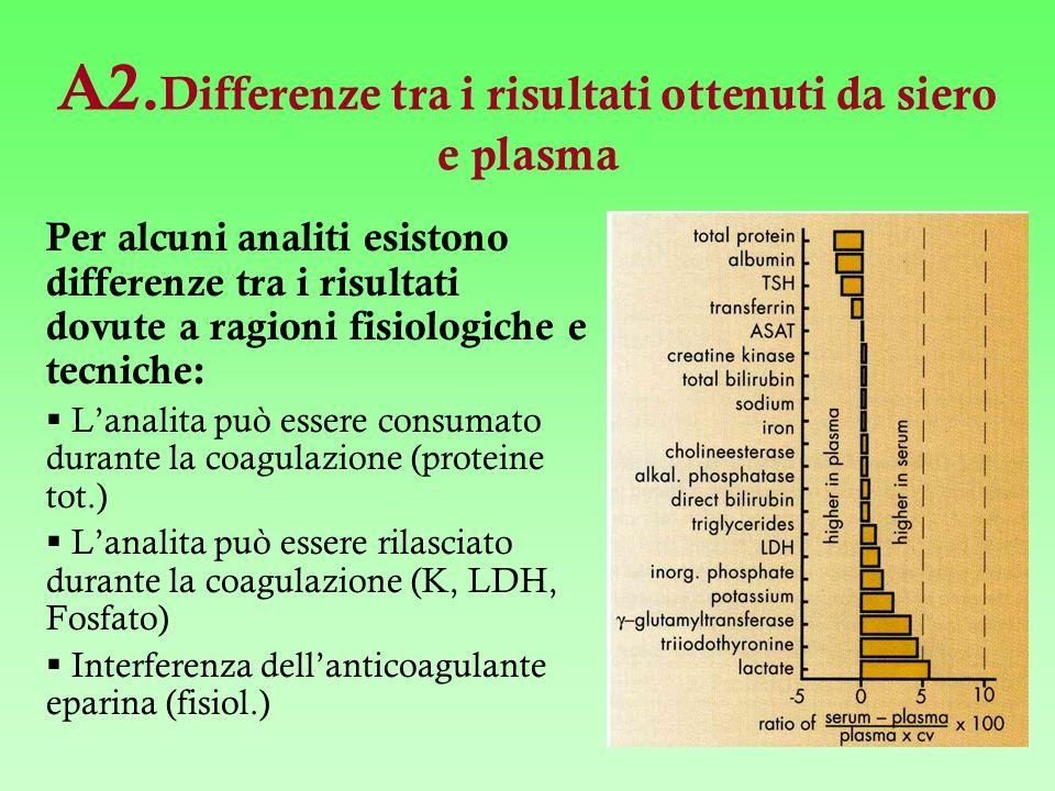 A2.Differenze tra i risultati ottenuti da siero e plasma