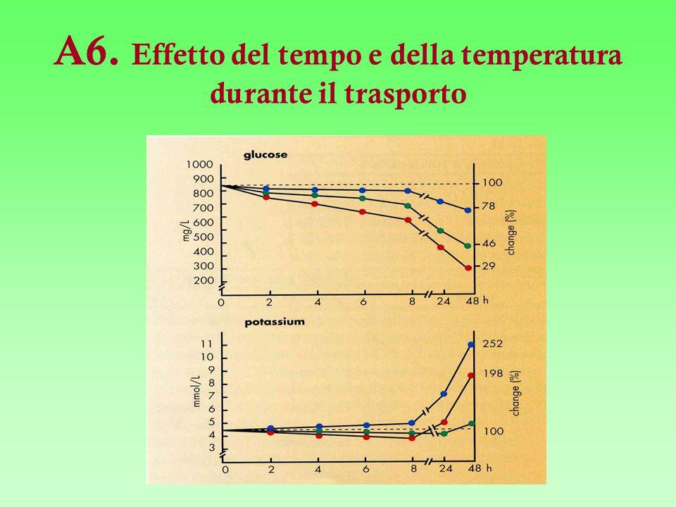 A6. Effetto del tempo e della temperatura durante il trasporto