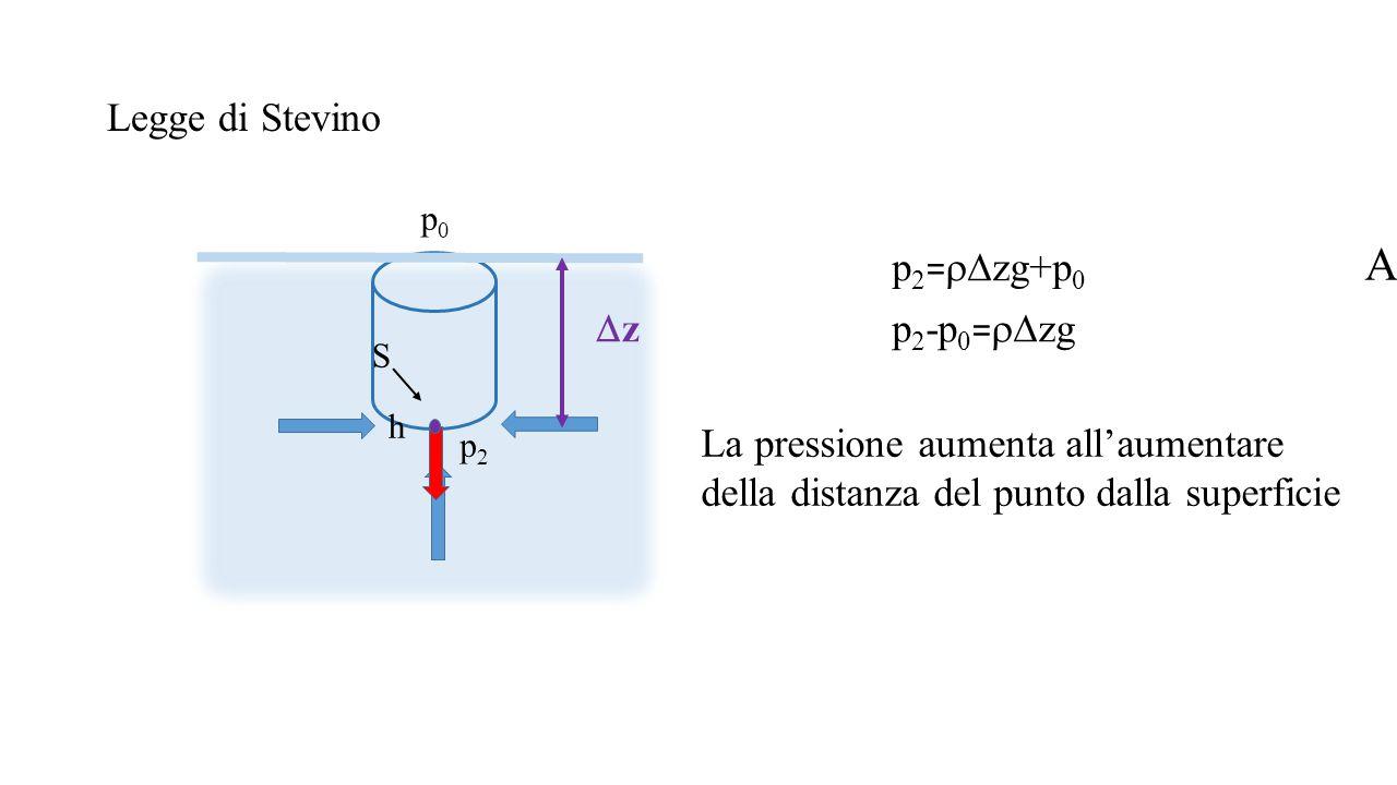A Legge di Stevino p2=rDzg+p0 Dz p2-p0=rDzg