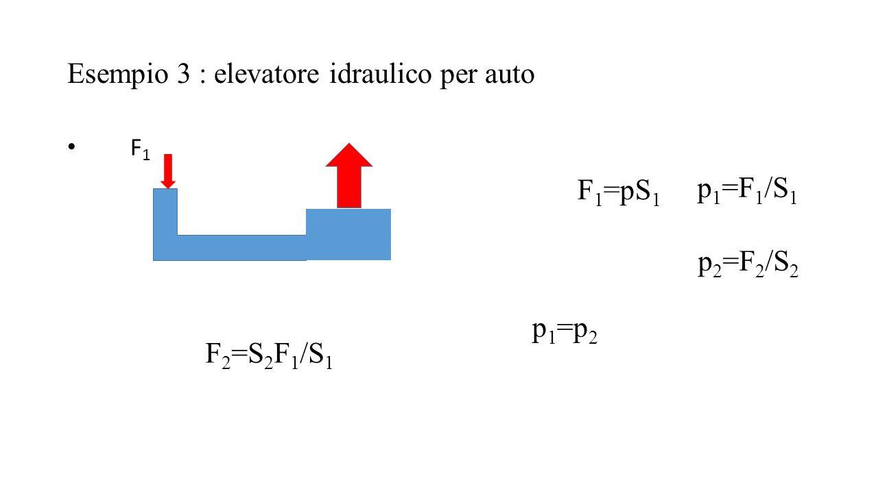 Esempio 3 : elevatore idraulico per auto