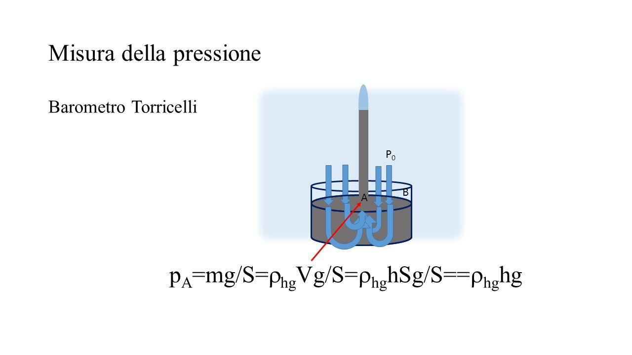 Misura della pressione