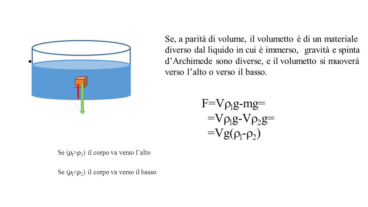 F=Vrlg-mg= =Vrlg-Vr2g= =Vg(rl-r2) F