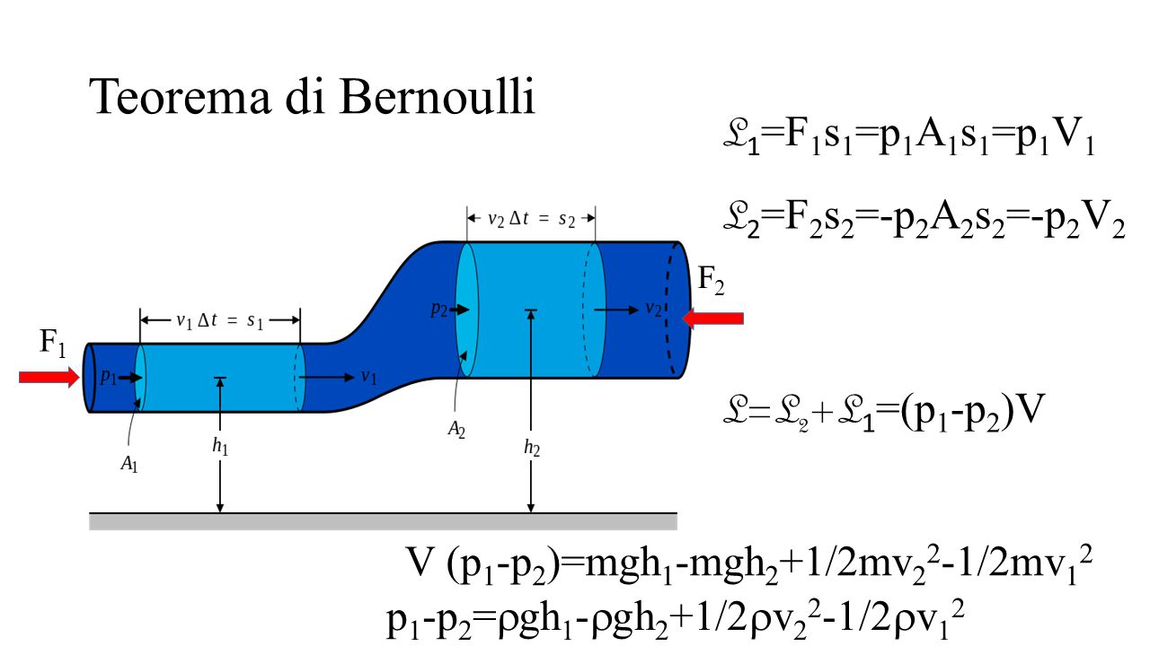 Teorema di Bernoulli L1=F1s1=p1A1s1=p1V1 L2=F2s2=-p2A2s2=-p2V2
