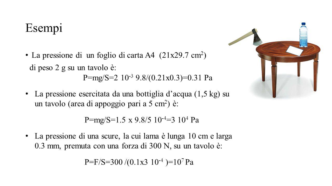 Esempi La pressione di un foglio di carta A4 (21x29.7 cm2)