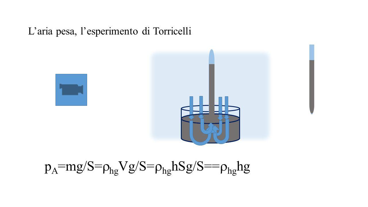 L'aria pesa, l'esperimento di Torricelli