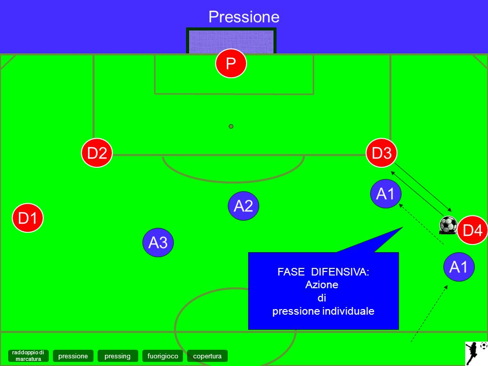 pressione individuale