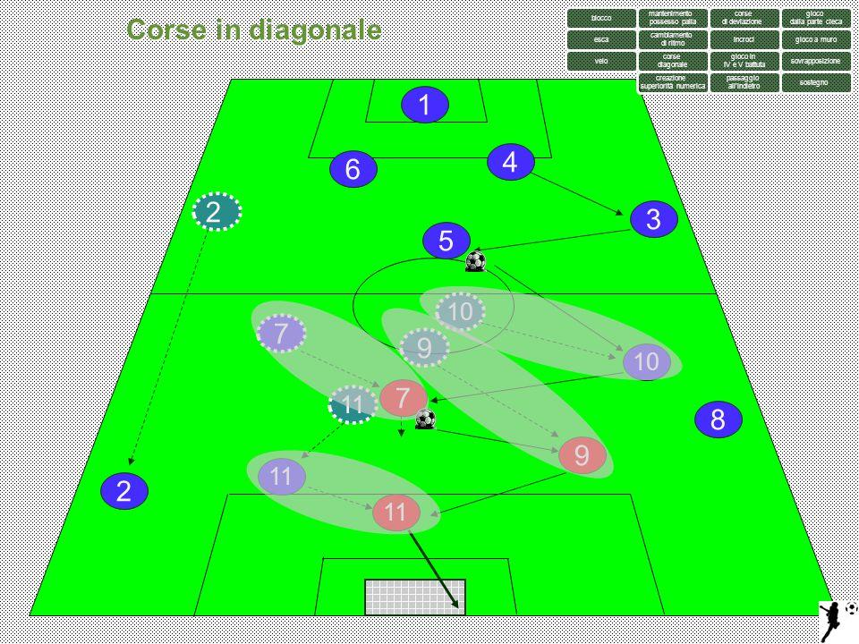 Corse in diagonale 1 4 6 2 3 5 7 9 7 8 9 2 10 10 11 11 11 blocco