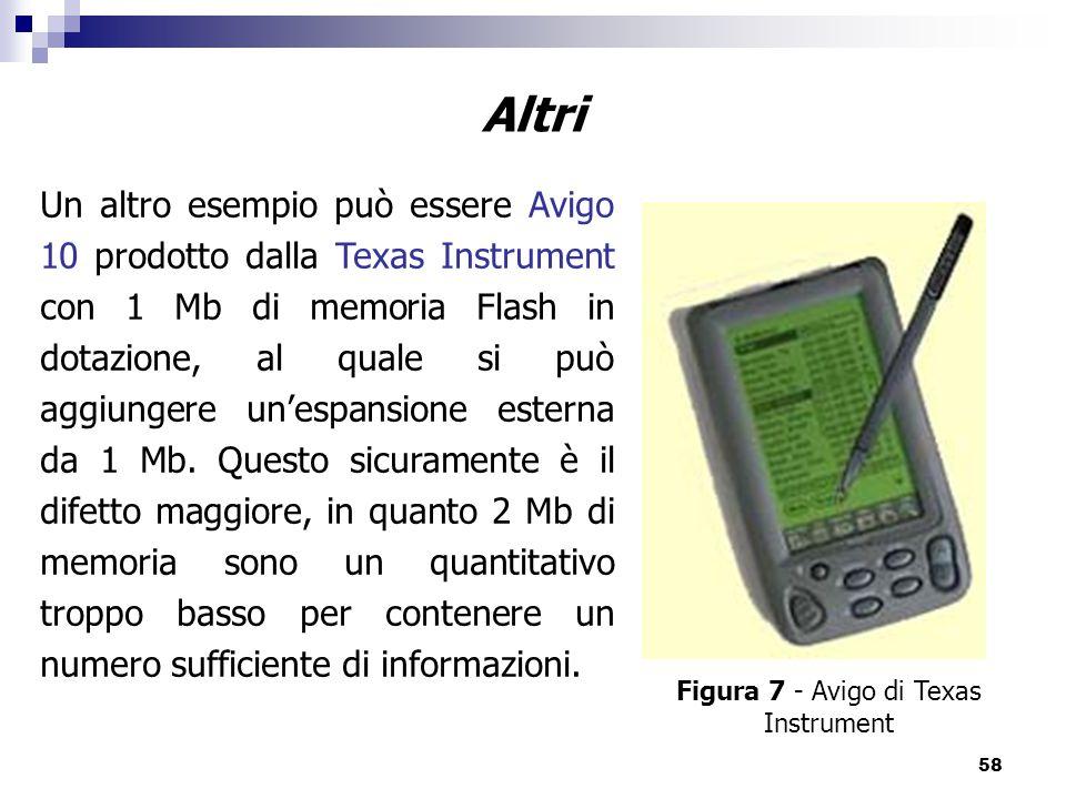 Figura 7 - Avigo di Texas Instrument