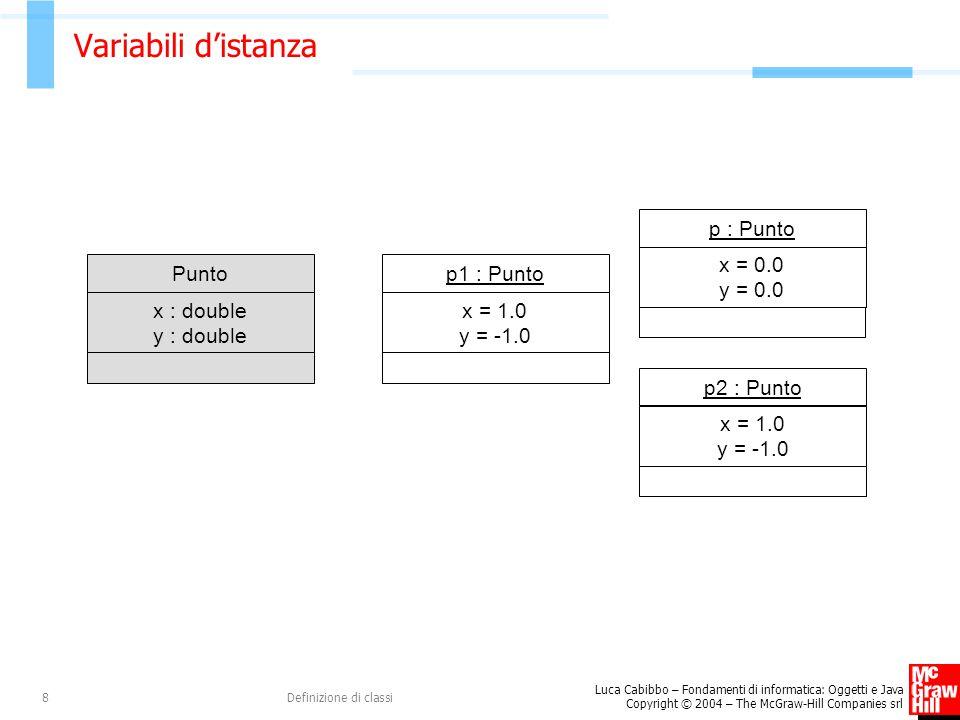 Variabili d'istanza x : double y : double Punto x = 1.0 y = -1.0