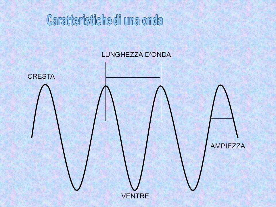 Caratteristiche di una onda