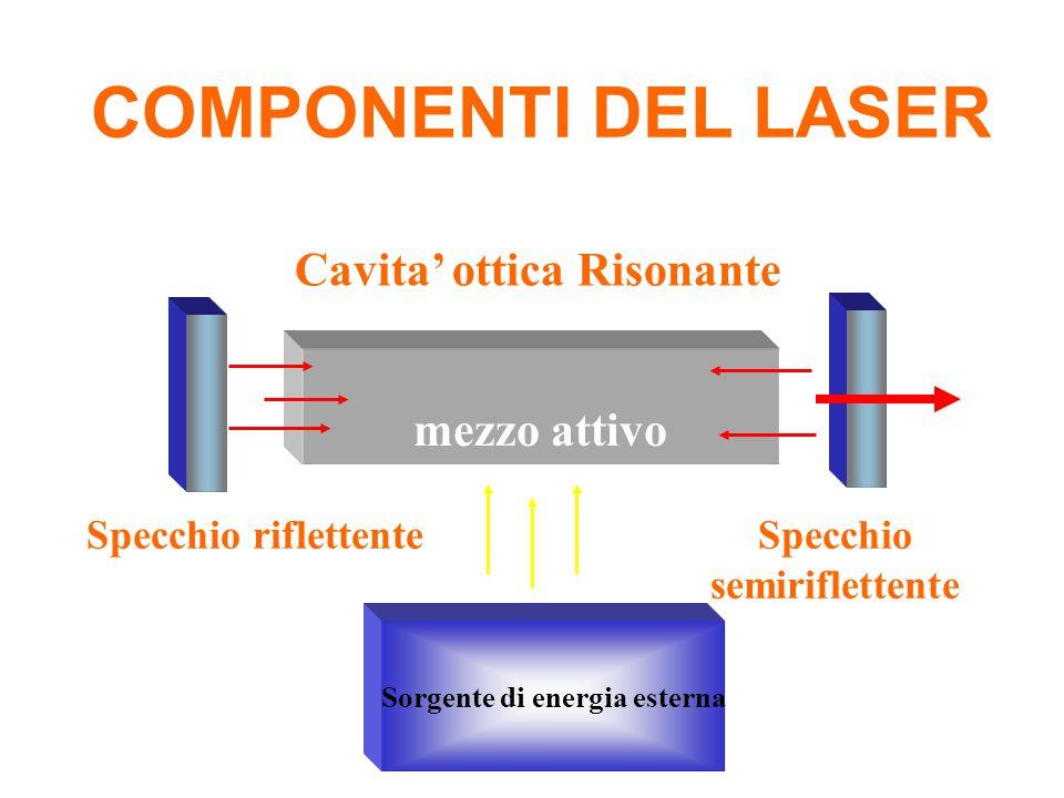 COMPONENTI DEL LASER Cavita' ottica Risonante mezzo attivo