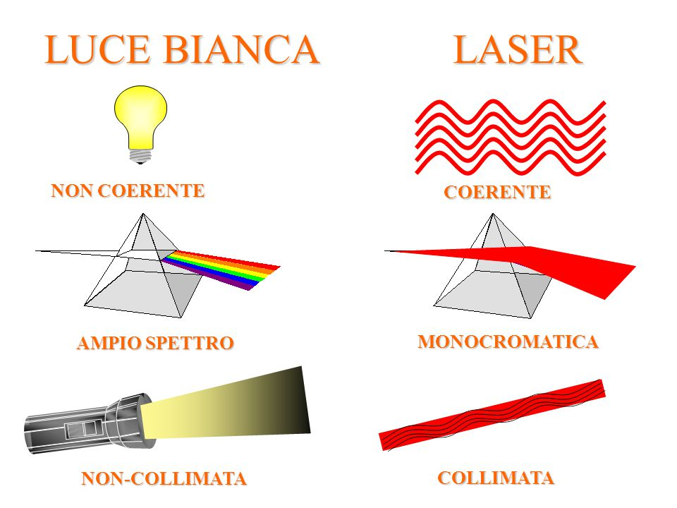 LUCE BIANCA LASER NON COERENTE COERENTE AMPIO SPETTRO MONOCROMATICA