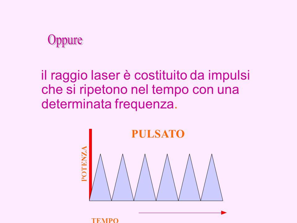 Oppure il raggio laser è costituito da impulsi che si ripetono nel tempo con una determinata frequenza.