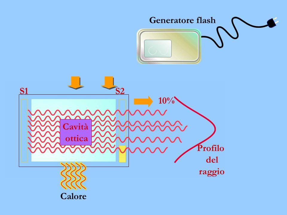 Generatore flash Calore S1 S2 10% Profilo del raggio Cavità ottica