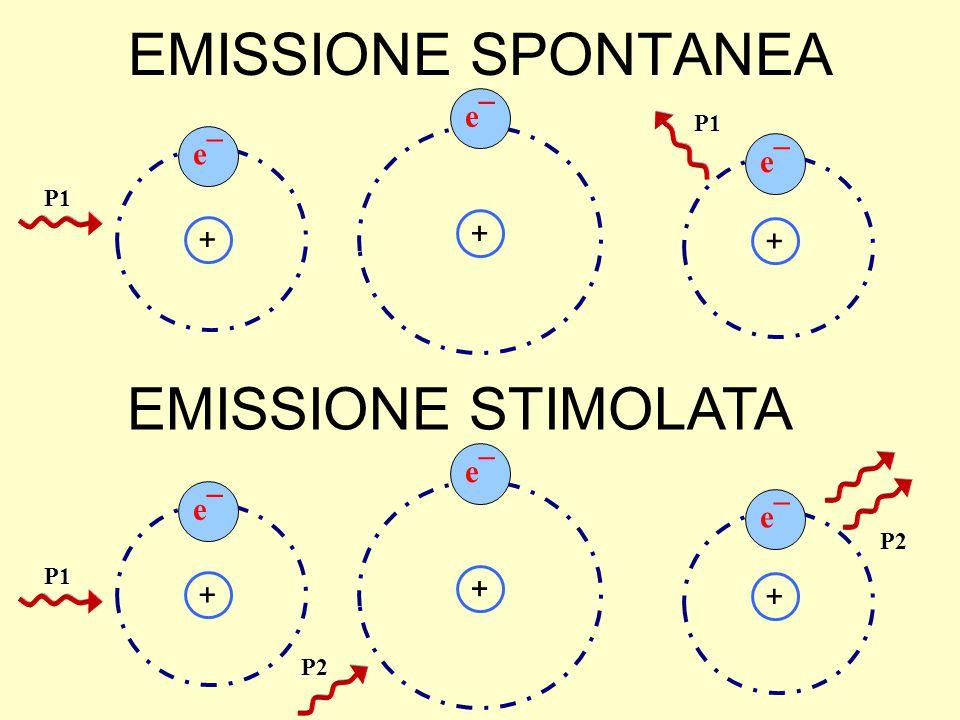 EMISSIONE SPONTANEA EMISSIONE STIMOLATA e¯ e¯ e¯ + + + e¯ e¯ e¯ + + +