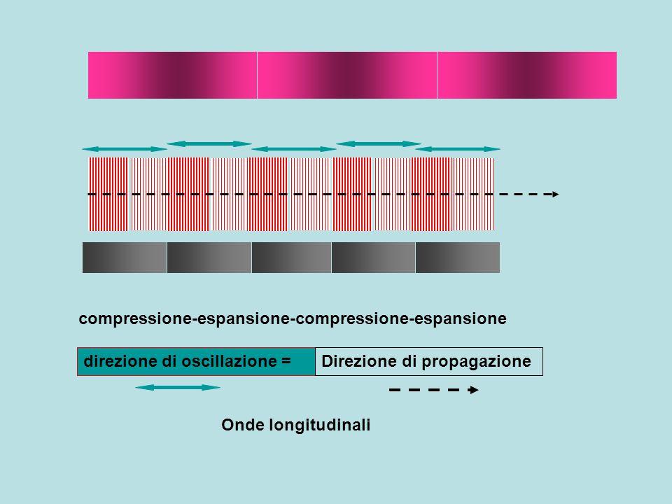 compressione-espansione-compressione-espansione