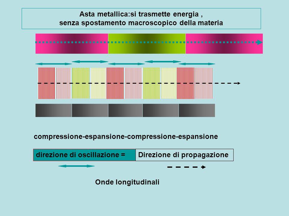 Asta metallica:si trasmette energia , senza spostamento macroscopico della materia